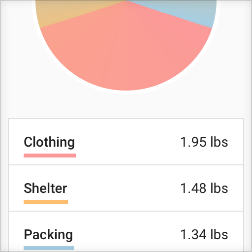 An illustration of a pie chart showing how a packs weight is divided between various packing categories such as clothing, shelter, and packing